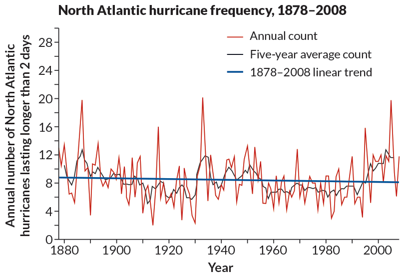The record-smashing 2005 hurricane season raised concerns that storms were becoming stronger and more frequent. Yet, a closer look at the long-term trends revealed that Atlantic hurricane frequency has not significantly changed since 1878.