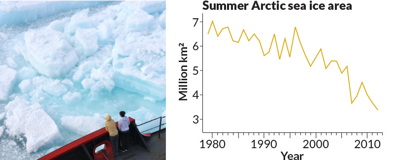 Rising temperatures in the Arctic have dwindled the extent of summer sea ice, like that seen at left, taken from the deck of a research ship in July 2011. Since 1979, the minimum summer sea ice extent has decreased more than 7.5 percent per decade.