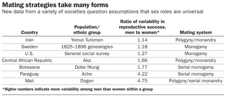 Mating Strategies take many forms | Source: Brown et al. - Click the table to see an enlarged version.