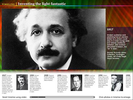 Timeline | Inventing the light fantastic