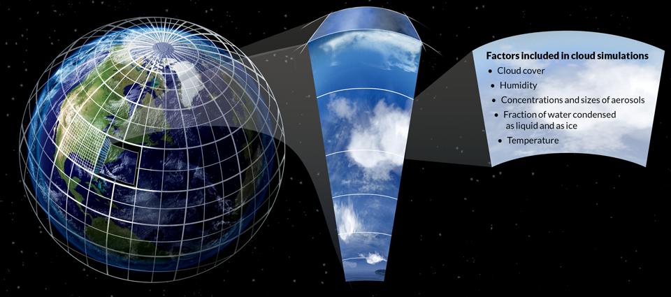 climate simulation