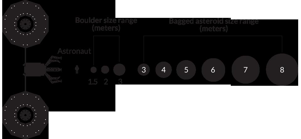 illustration of asteroid size range