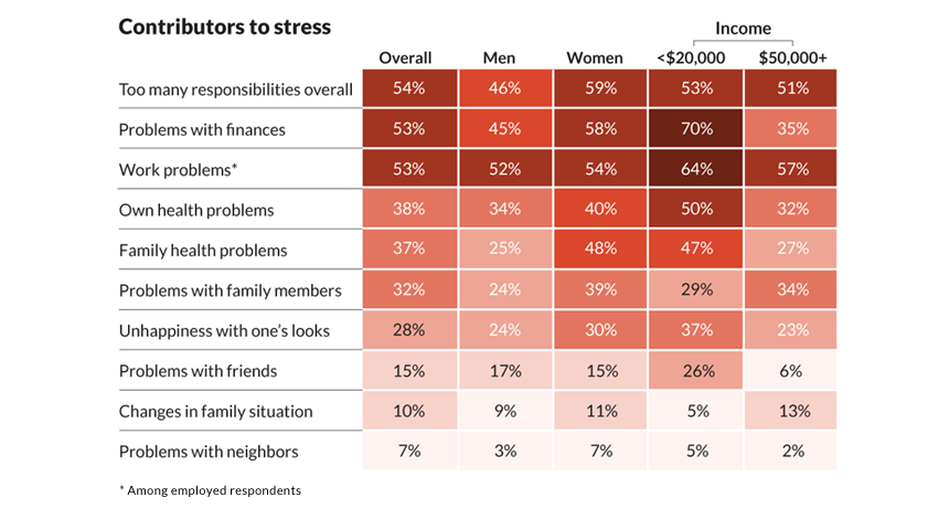 stress survey results