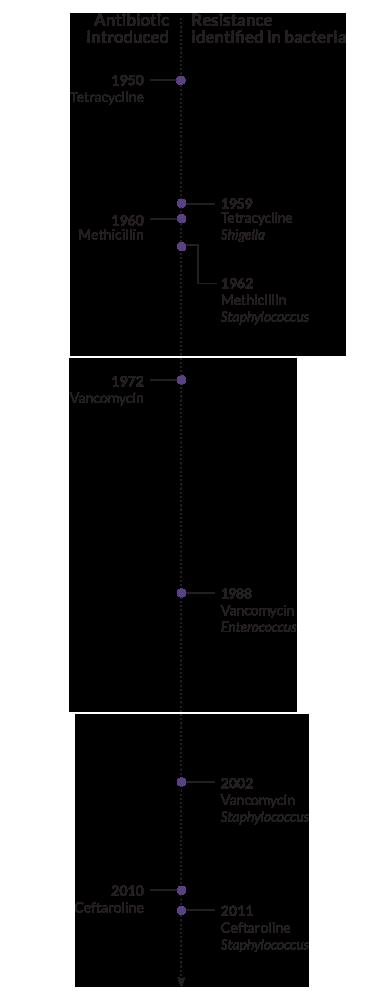 timeline of antibiotic resistance