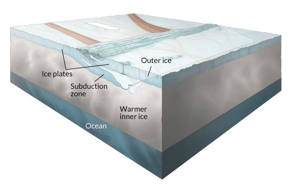 Europa plate tectonics graphic