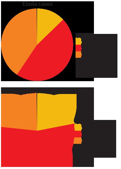 pie graph of Ebola outbreak