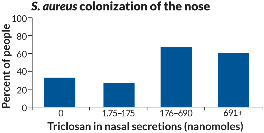 graph of triclosan in nasal secretions