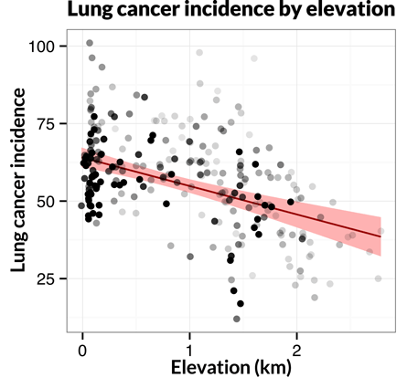 Graph on lung cancer by elevation
