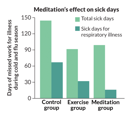 graph of meditation's effect on sick days