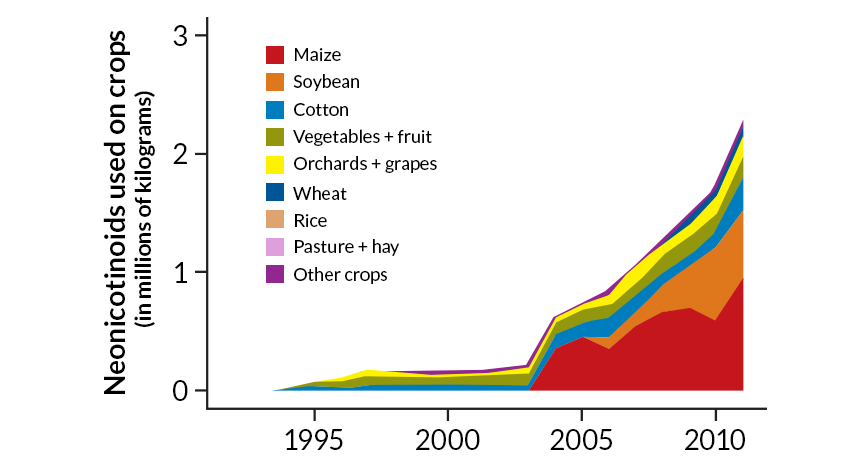 Insecticide graph