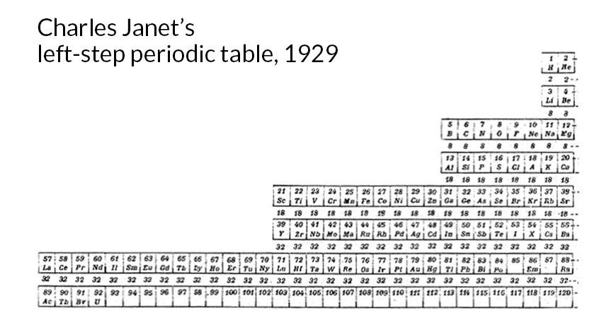 Charles Janet's left-step periodic table