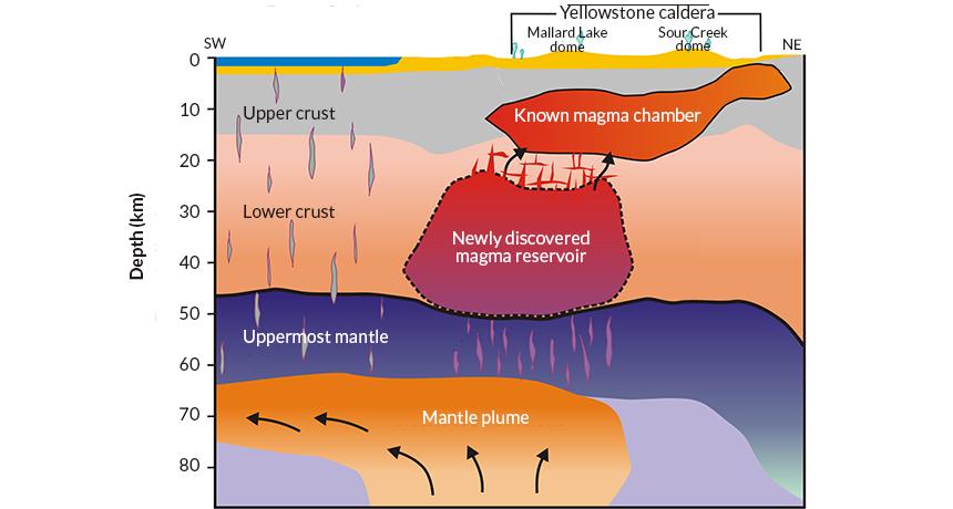 Yellowstone's magma reservoir