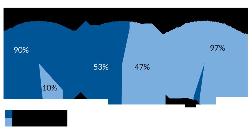 gene stats