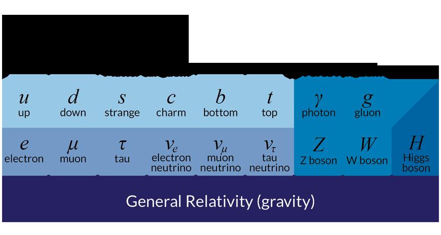 core theory