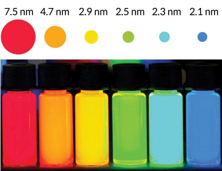 quantum dot size