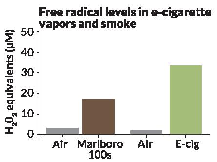 free radical levels in e-cig vapors and smoke