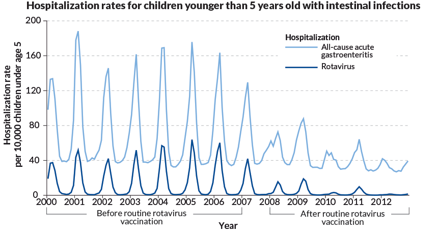 kids hospitalized for gastroenteritis and for rotavirus infection