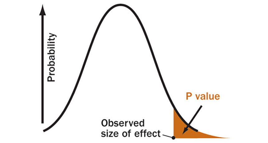 graph of p value