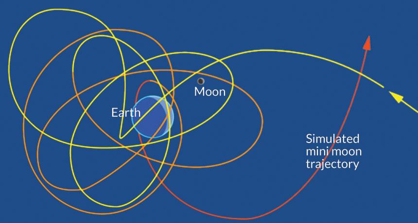 Mini moon trajectory map
