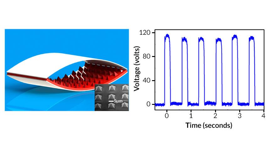 triboelectric nanogenerator w/voltage graph