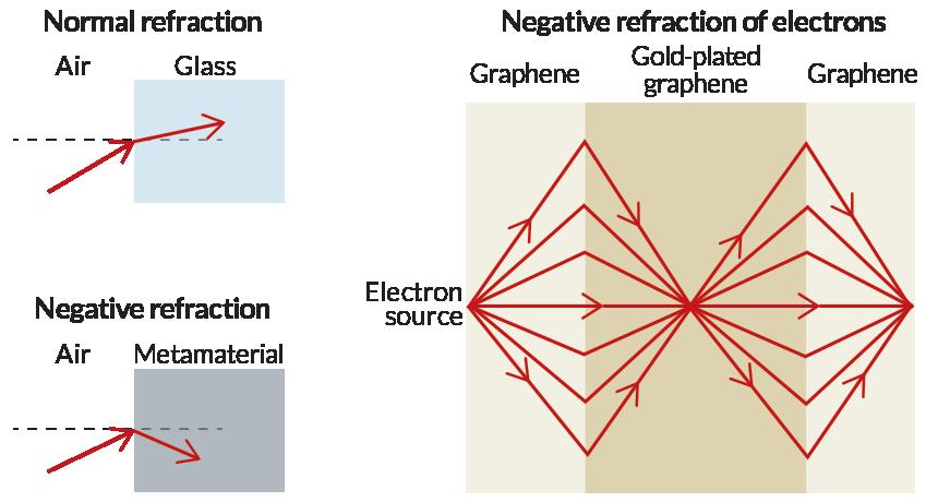 negative refraction graph