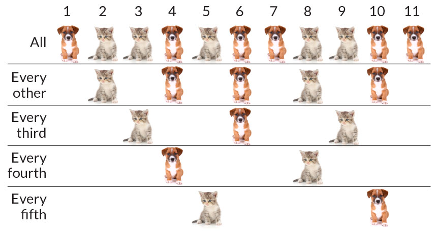 puppies and kittens chart