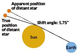 Einstein's genius changed science's perception of gravity