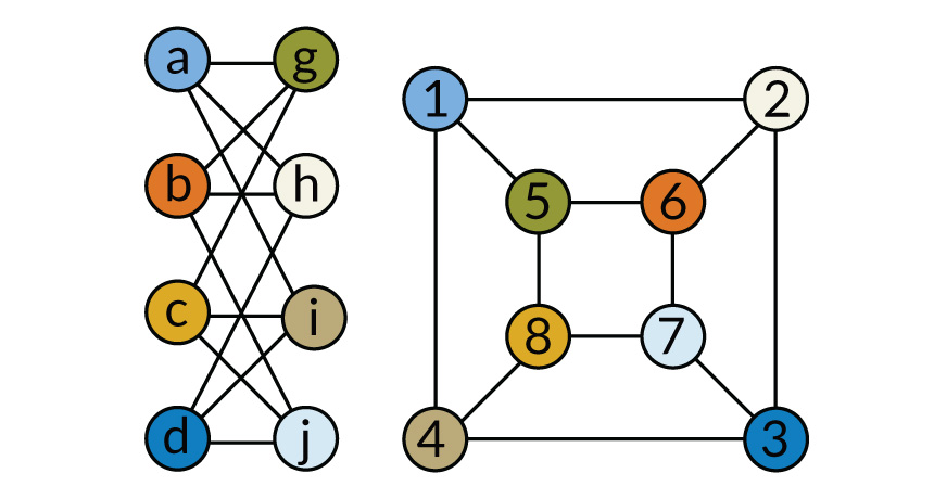 Isomorphic graphs