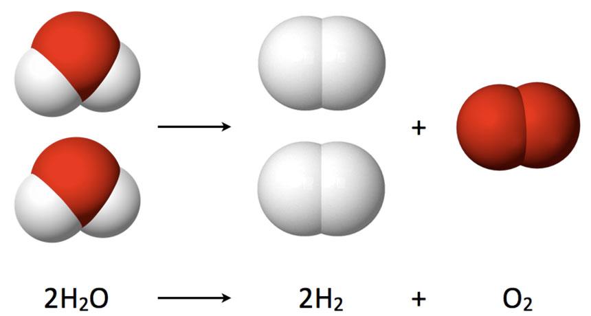 Hydrogen reactions diagram