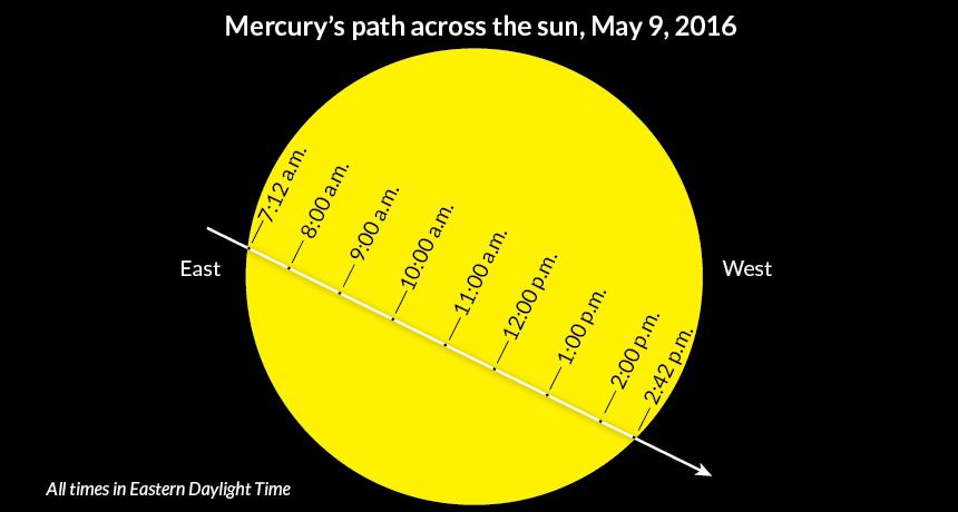 illustration of timing of Mercury transit