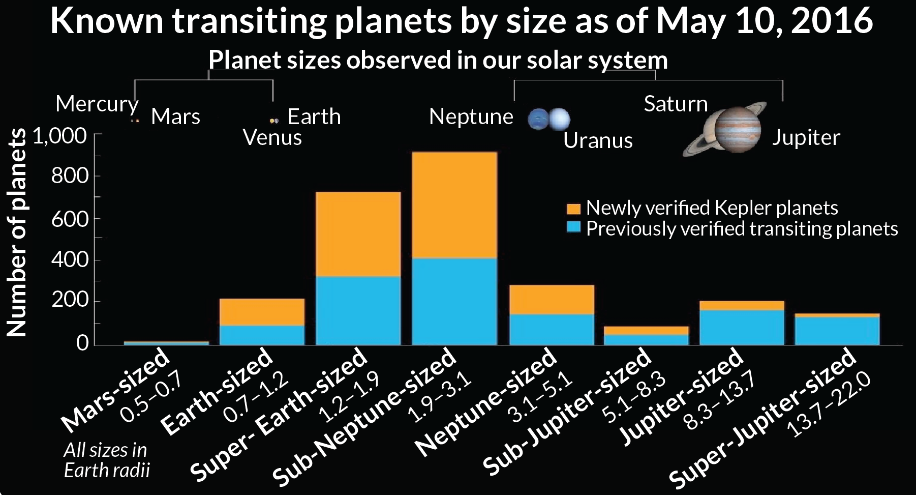 graph of kepler exoplanets
