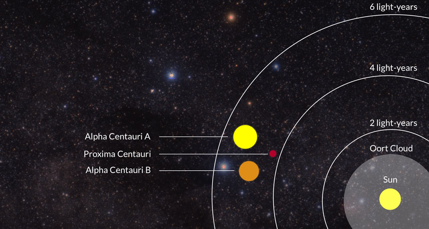 illustration of the distance to Proxima Centauri