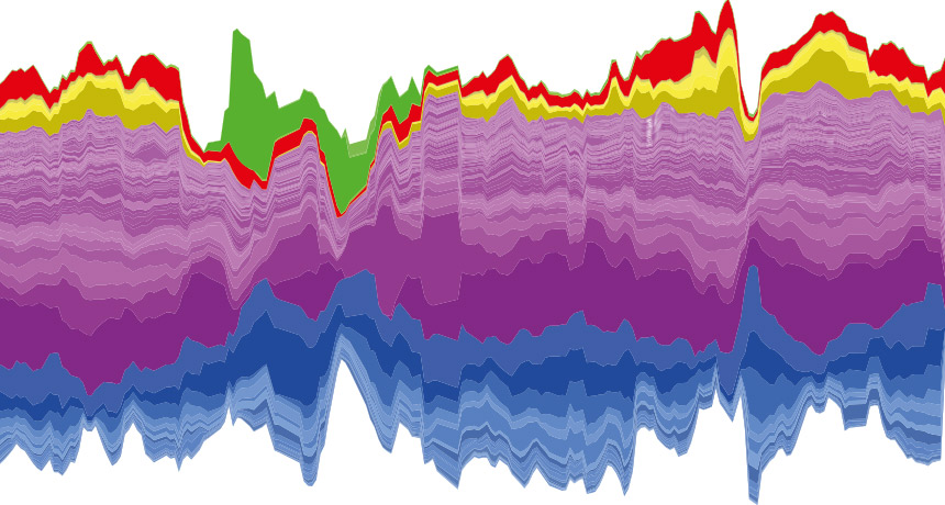 graph of microbe abundance