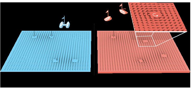 illustration of vorticies