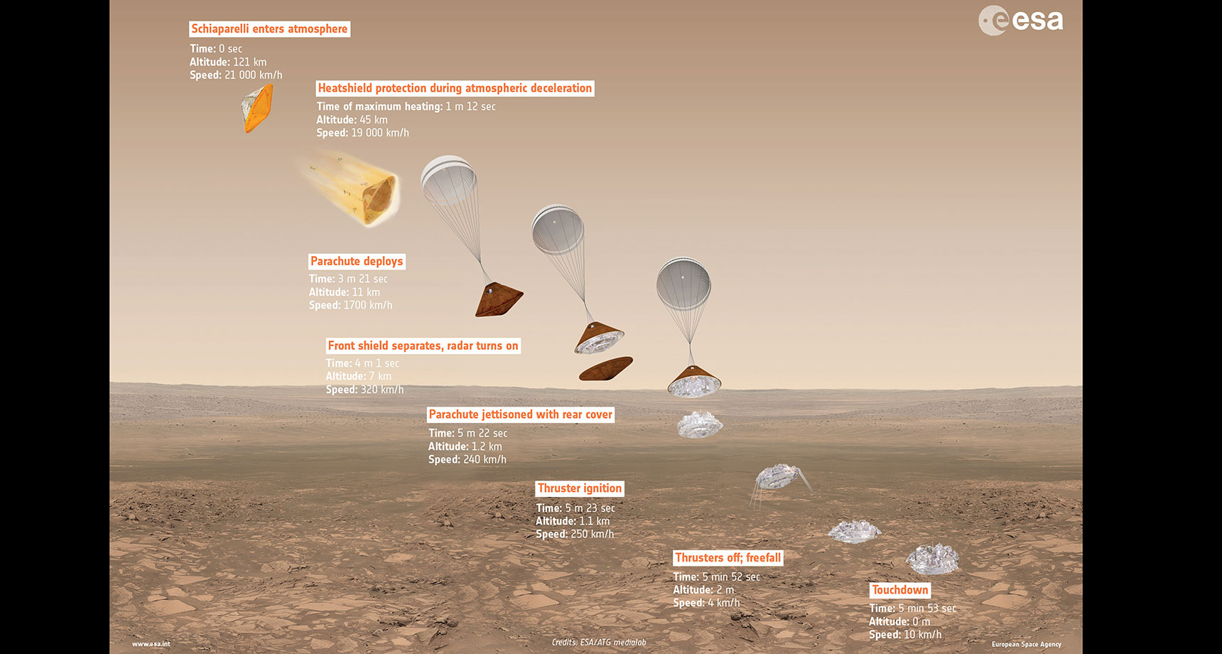 illustration of Schiaparelli landing sequence