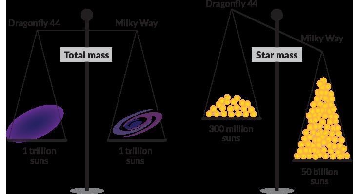 galaxy weights