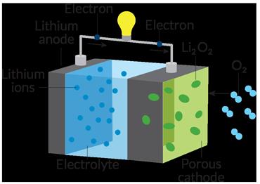 lithium-air battery