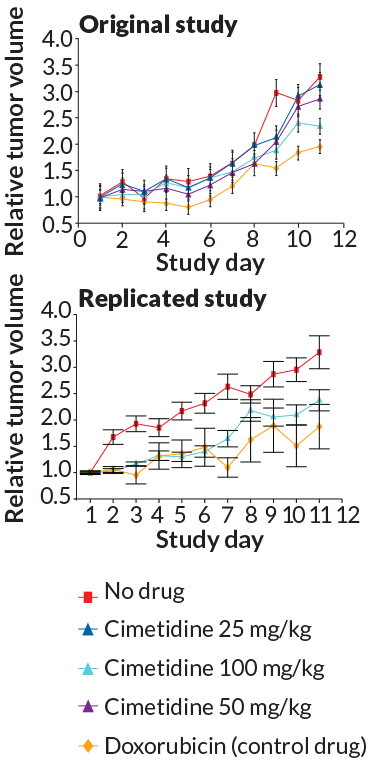 reproducibility study graphs