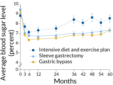 gastric bypass graph