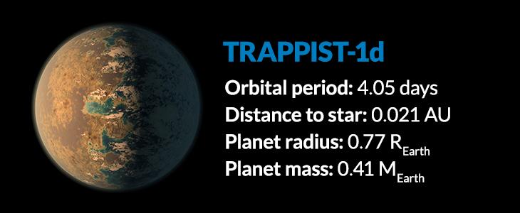 planet Trappist-1d
