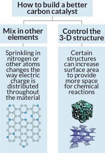 catalyst diagram