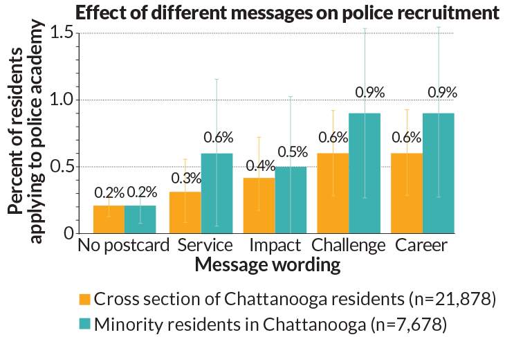 graph of the effect of different messages on police recruitment