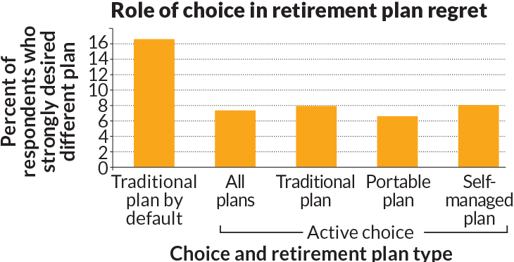 The role of choice in retirement plan regret