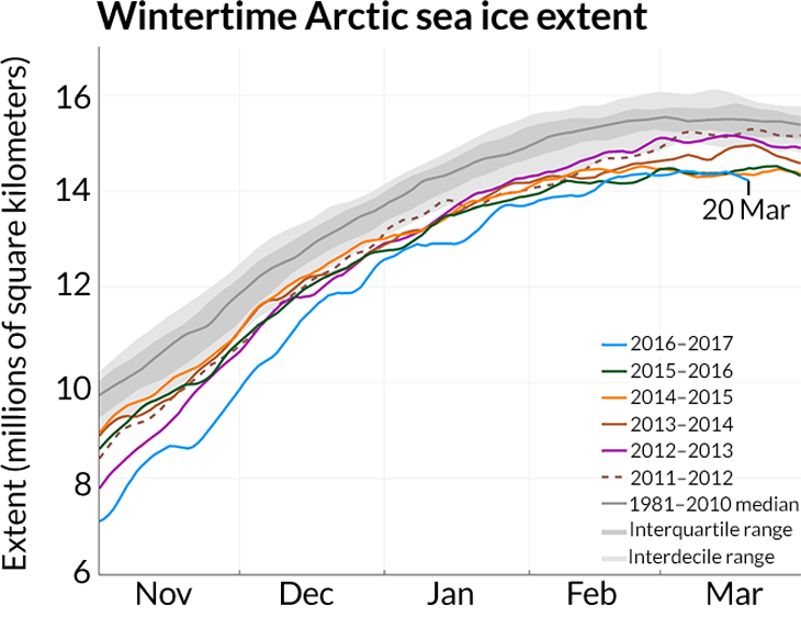 graph of Arctic sea ice extent