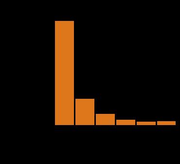 knockout gene graph