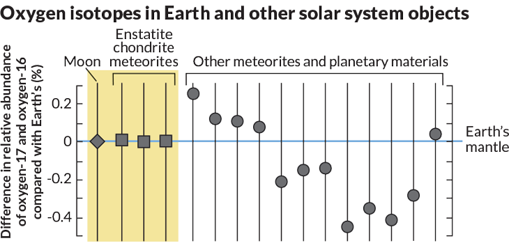 Oxygen isotopes in Earth and other solar system objects