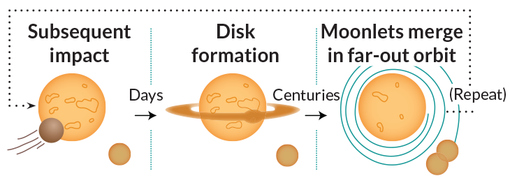 illustration of formation of moon