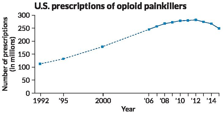 U.S. prescriptions of opioid painkillers since 1992