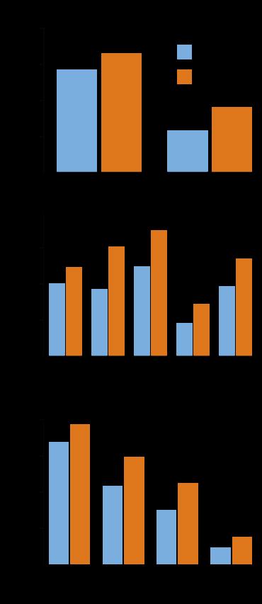 bar graph - increase in drinking