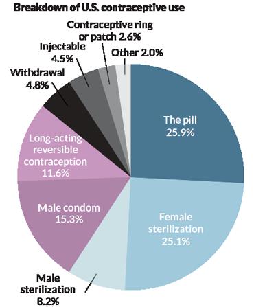 Pie chart breakdown of US contraceptive use